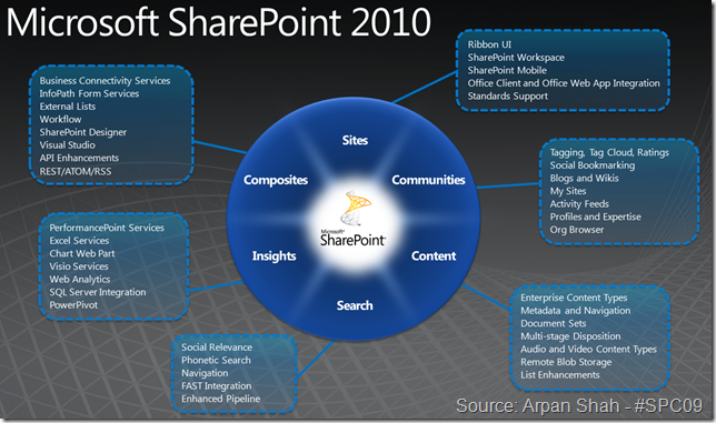 MS SharePoint 2010 Features